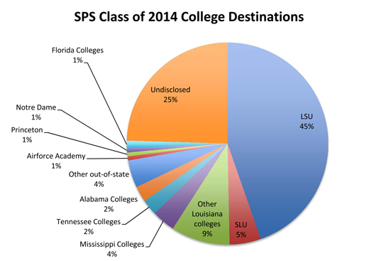 Copy of College CHoices Spreadhseet.xlsx